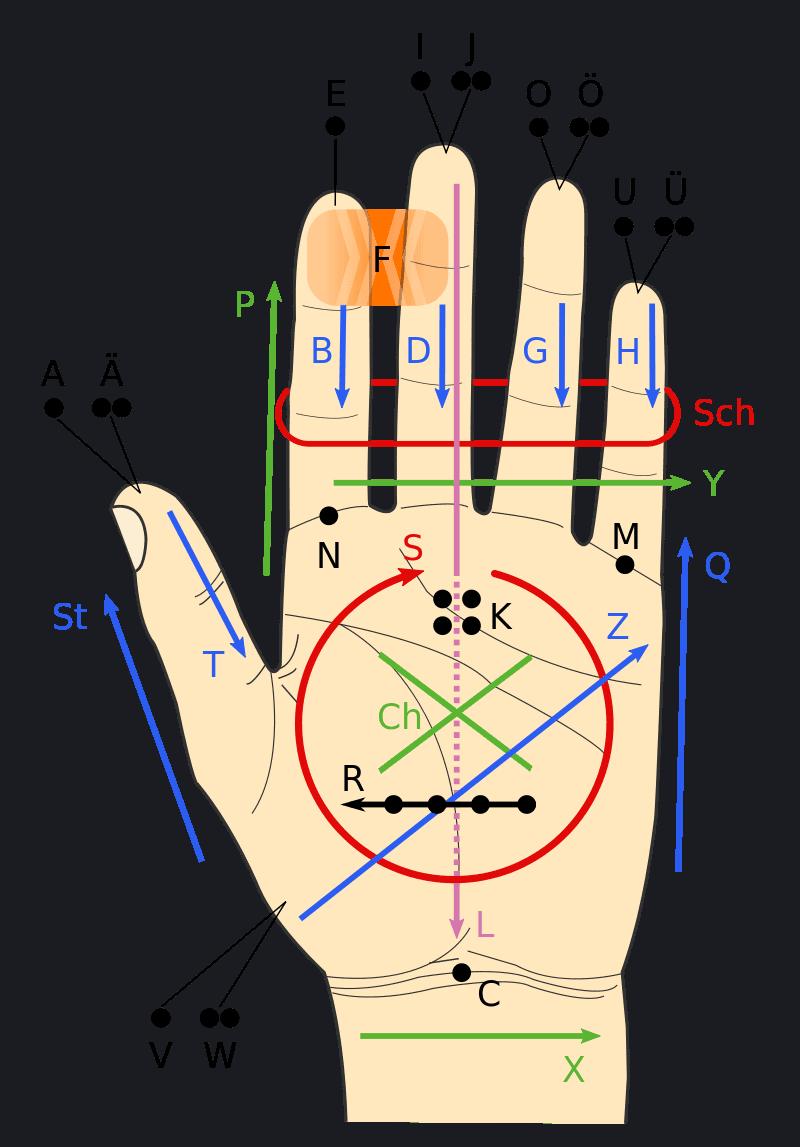 Lorm-Alphabet_Quelle Wikipedia